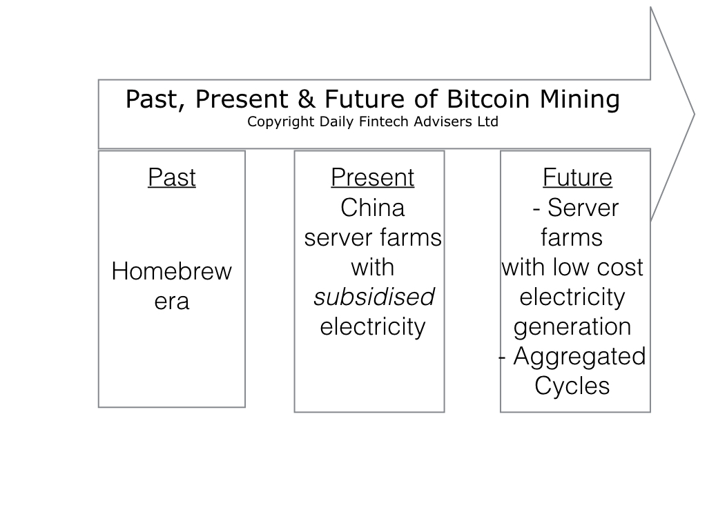 The Past, Present & Future of Bitcoin Mining - Daily Fintech